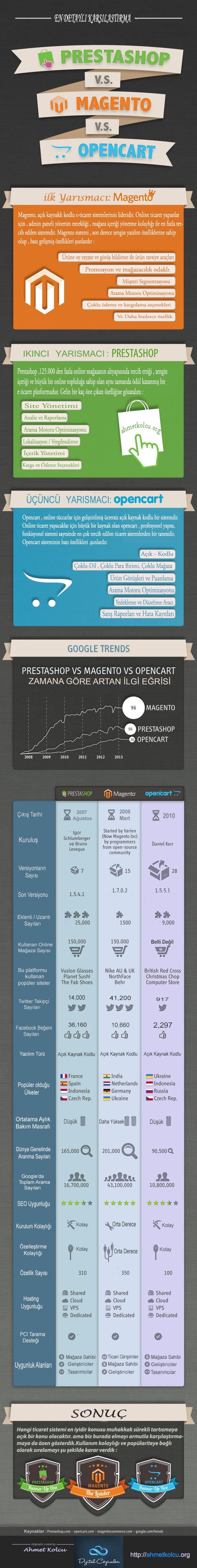 Opencart-Prestashop-Magento-en-iyi-ticaret-sistemi-hangisi